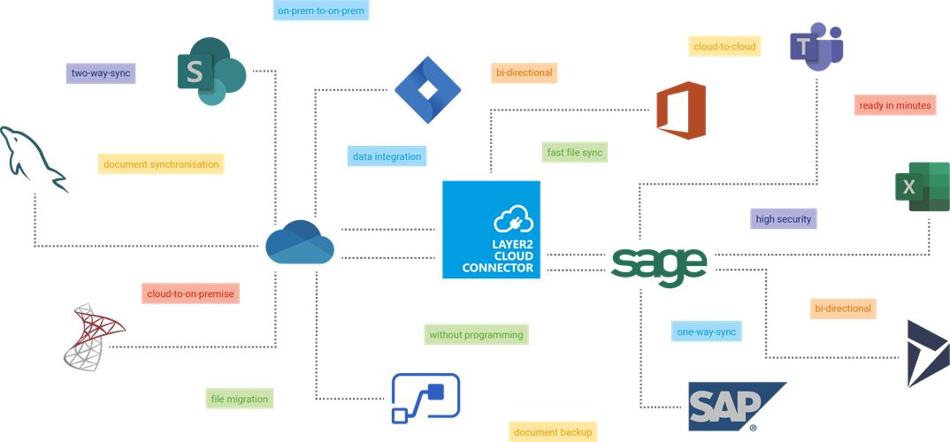 Infografik-Cloud-Connector