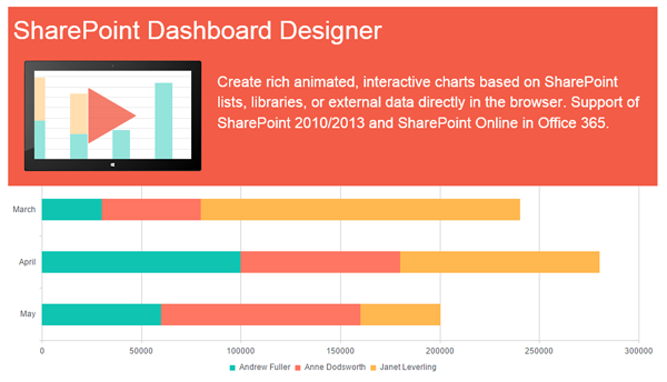 PlumSail Dashboard Designer Layer2