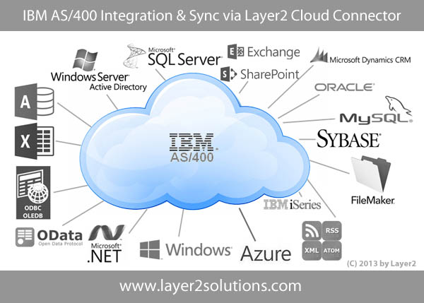 IBM AS/400 Cloud Data Integration