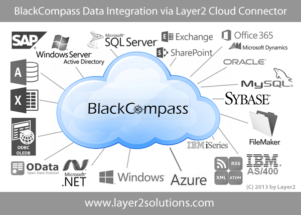blackcompass-external-data-integration-office-365