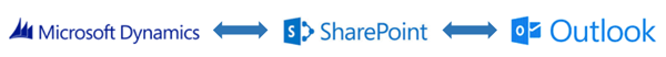 Dynamics-CRM-SharePoint-Outlook-Sync.png