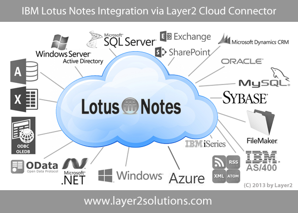 IBM-Lotus-Notes-Integration-Synchronization-Layer2.png