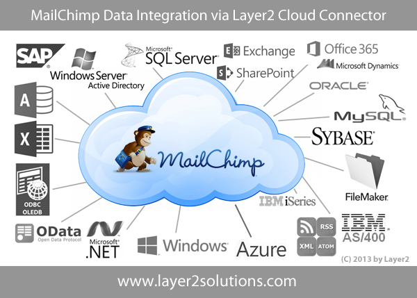 MailChimp data can be integrated and synchronized with Office 365, SharePoint