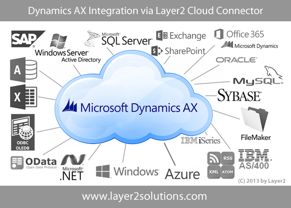 Dynamics AX Integration with Office 365, SharePoint & more