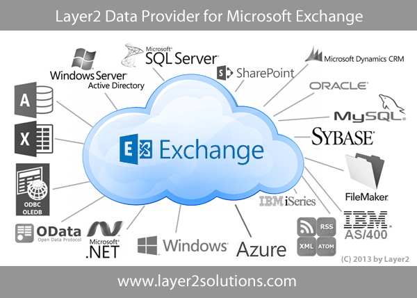 Exchange Online Office 365 and SharePoint Integration,