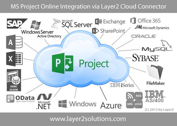 Project Online Integration With Office 365 Sharepoint And