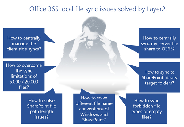 onedrive for business sync issues