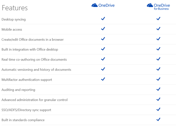 How to sync OneDrive for Business with local file shares