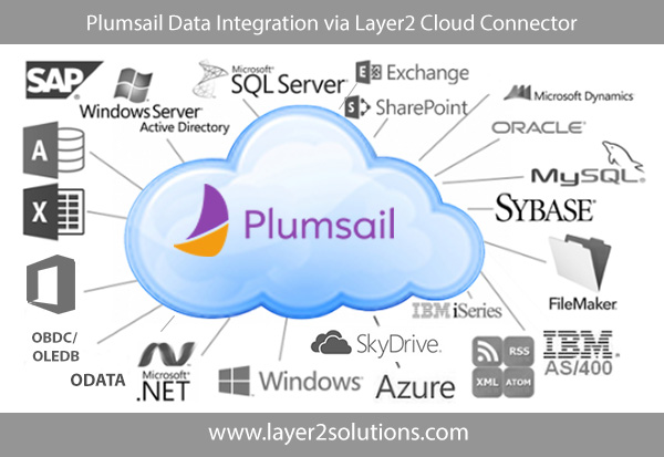 PlumSail-Dashboards-Data-Integration-Office-365.png