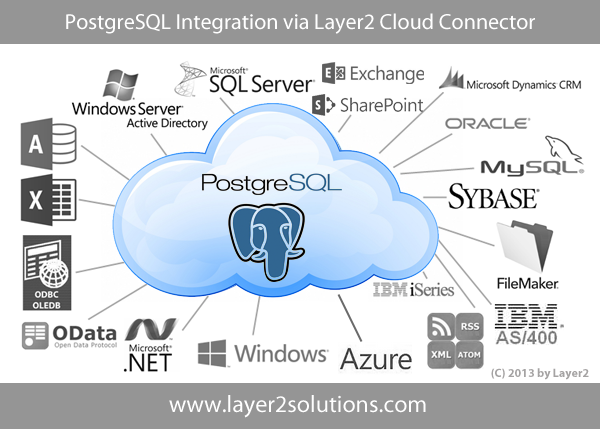 PostgreSQL-Integration-Synchronization-Codeless.png