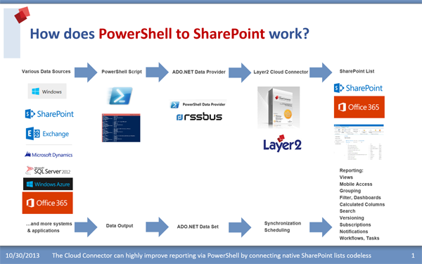 Get All Lists In Sharepoint Site Powershell