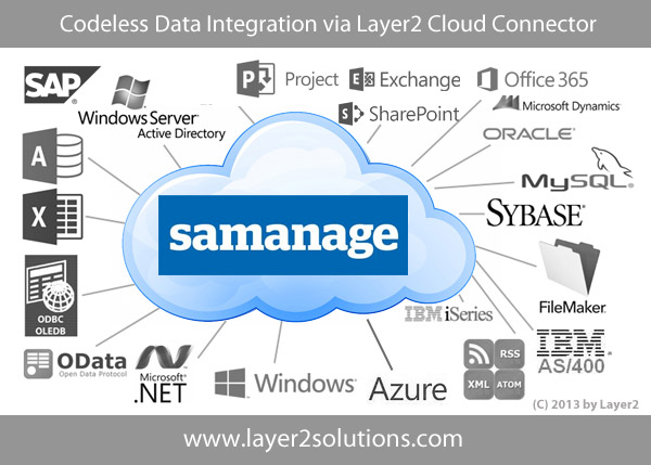 Samanage data integration and synchronization