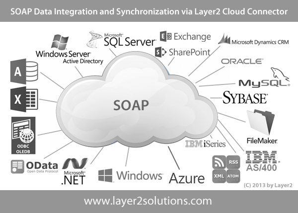 Layer2 Data Provider For Soap Web Services Specification
