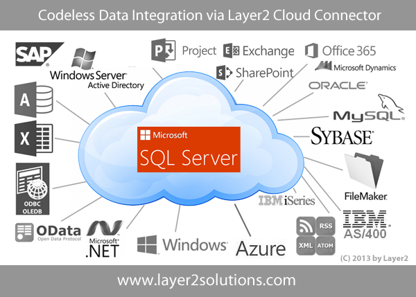 SQL-Server--Office-365-SharePoint-Dynamics-Layer2-Integration.png